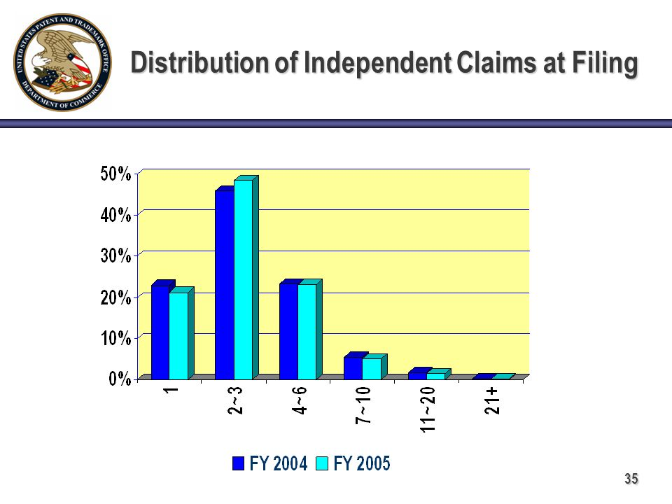 35 Distribution of Independent Claims at Filing