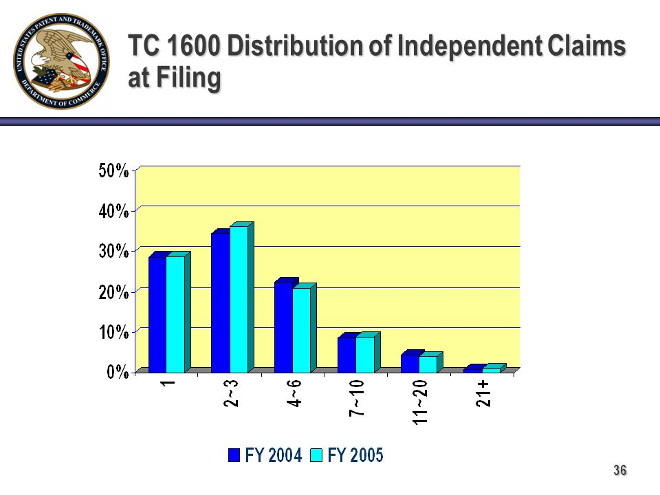 36 TC 1600 Distribution of Independent Claims at Filing