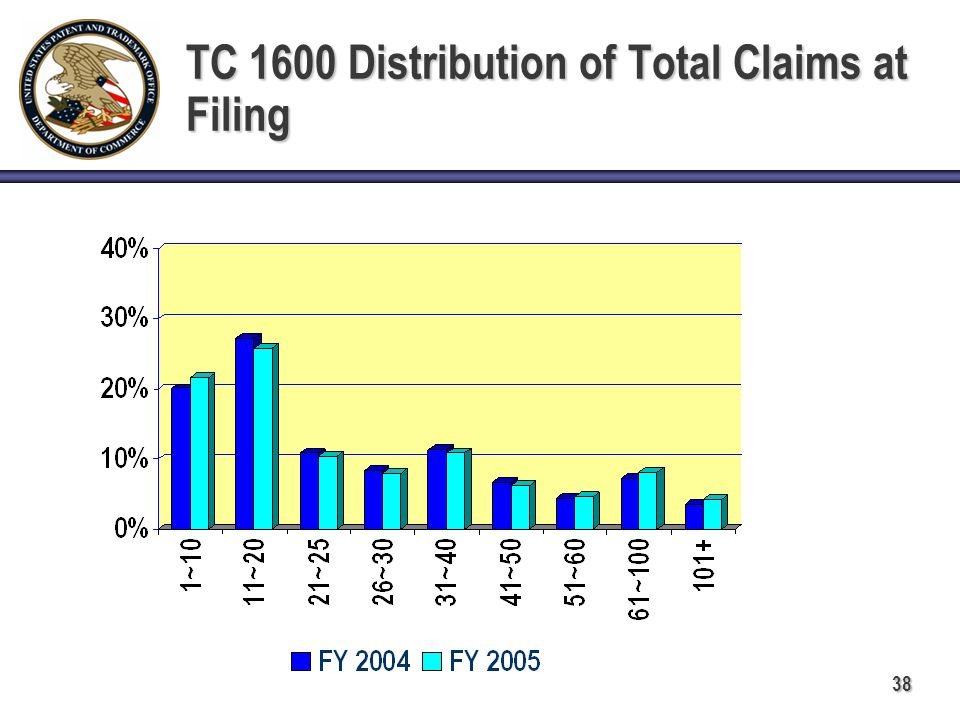 38 TC 1600 Distribution of Total Claims at Filing