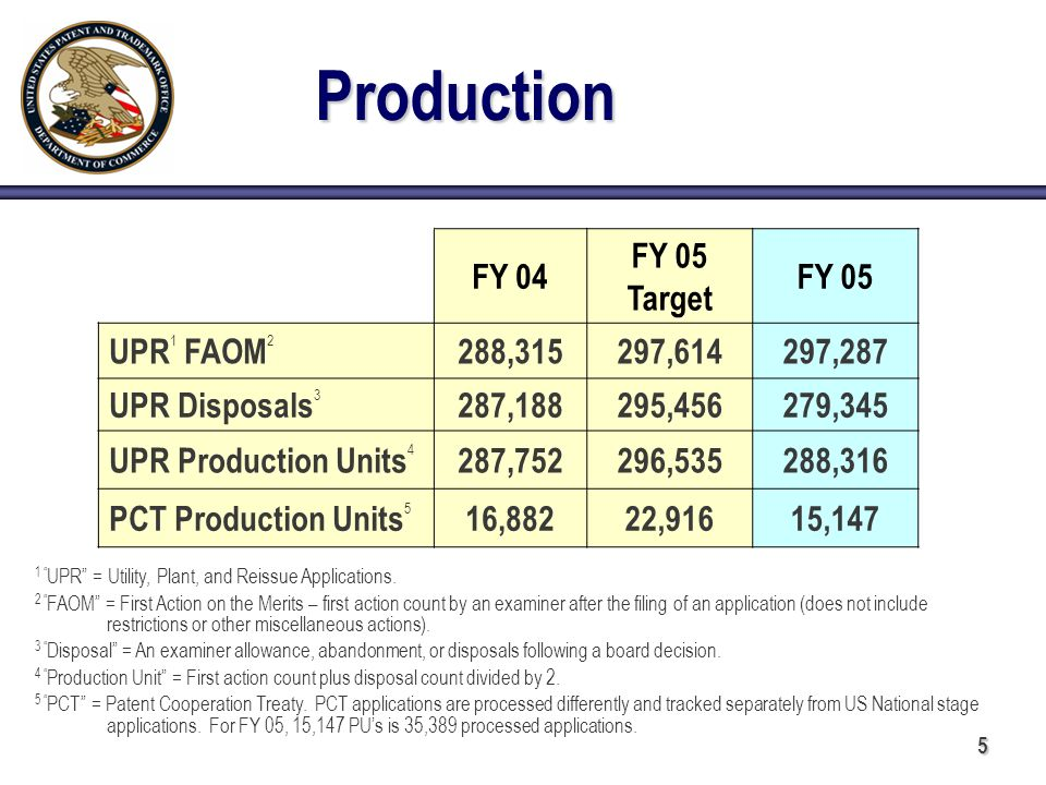 5 FY 04 FY 05 Target FY 05 UPR 1 FAOM 2 288,315297,614297,287 UPR Disposals 3 287,188295,456279,345 UPR Production Units 4 287,752296,535288,316 PCT Production Units 5 16,88222,91615,147 Production 1 UPR = Utility, Plant, and Reissue Applications.