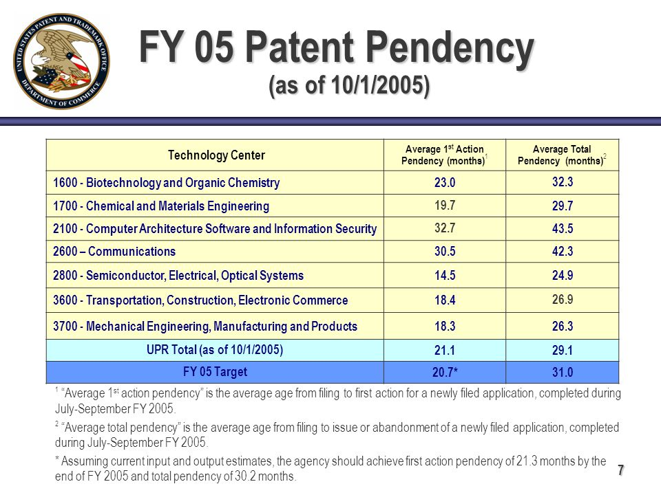 7 FY 05 Patent Pendency (as of 10/1/2005) FY 05 Patent Pendency (as of 10/1/2005) Technology Center Average 1 st Action Pendency (months) 1 Average Total Pendency (months) 2 1600 - Biotechnology and Organic Chemistry23.0 32.3 1700 - Chemical and Materials Engineering 19.7 29.7 2100 - Computer Architecture Software and Information Security 32.7 43.5 2600 – Communications30.542.3 2800 - Semiconductor, Electrical, Optical Systems14.524.9 3600 - Transportation, Construction, Electronic Commerce18.4 26.9 3700 - Mechanical Engineering, Manufacturing and Products18.326.3 UPR Total (as of 10/1/2005) 21.129.1 FY 05 Target 20.7*31.0 1 Average 1 st action pendency is the average age from filing to first action for a newly filed application, completed during July-September FY 2005.