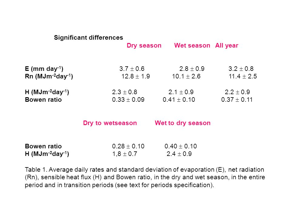 Significant differences Dry season Wet season All year E (mm day -1 ) Rn (MJm -2 day -1 ) H (MJm -2 day -1 ) Bowen ratio Dry to wetseason Wet to dry season Bowen ratio H (MJm -2 day -1 )1, Table 1.