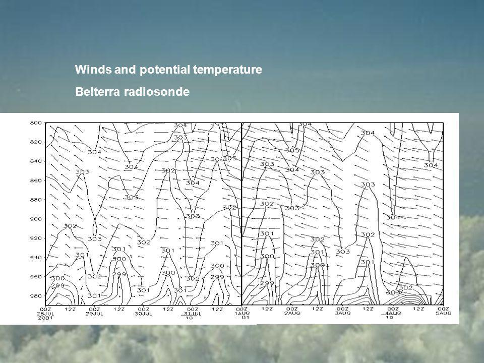 Winds and potential temperature Belterra radiosonde