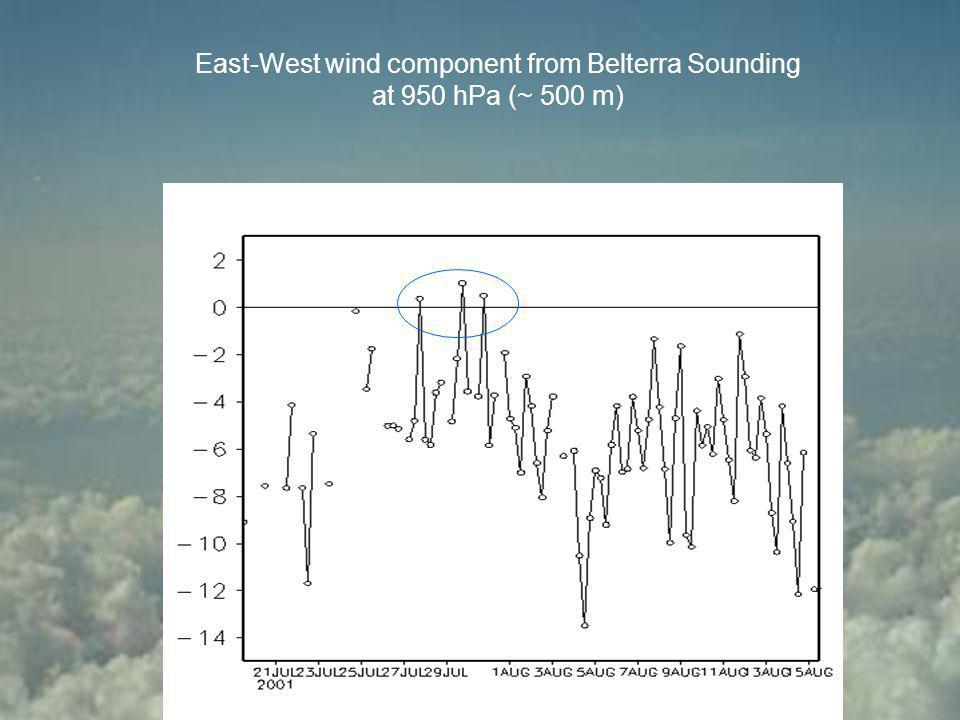 East-West wind component from Belterra Sounding at 950 hPa (~ 500 m)