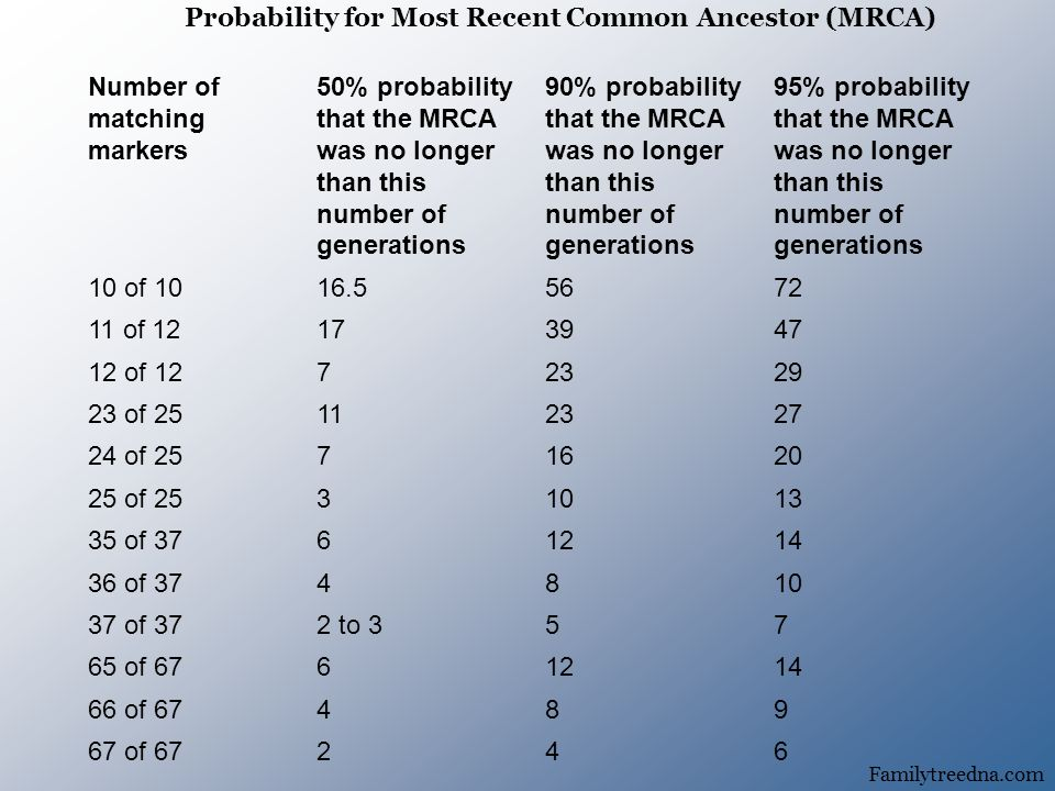 Number of matching markers 50% probability that the MRCA was no longer than this number of generations 90% probability that the MRCA was no longer than this number of generations 95% probability that the MRCA was no longer than this number of generations 10 of of of of of of of of of 372 to of of of Familytreedna.com Probability for Most Recent Common Ancestor (MRCA)