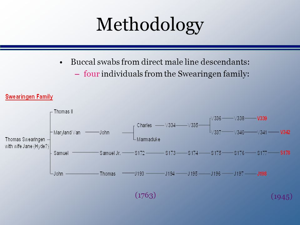Methodology Buccal swabs from direct male line descendants: –four individuals from the Swearingen family: (1763) (1945)