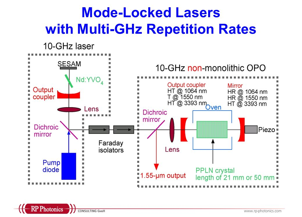 Mode-Locked Lasers with Multi-GHz Repetition Rates