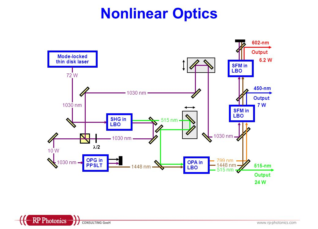 Nonlinear Optics Mode-locked thin disk laser SHG in LBO OPG in PPSLT OPA in LBO SFM in LBO 1030 nm 515 nm 799 nm 1448 nm 1030 nm 1448 nm /2 515 nm 515-nm Output 450-nm Output 602-nm 72 W 24 W 7 W 6.2 W 10 W