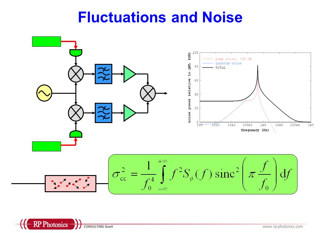 Fluctuations and Noise
