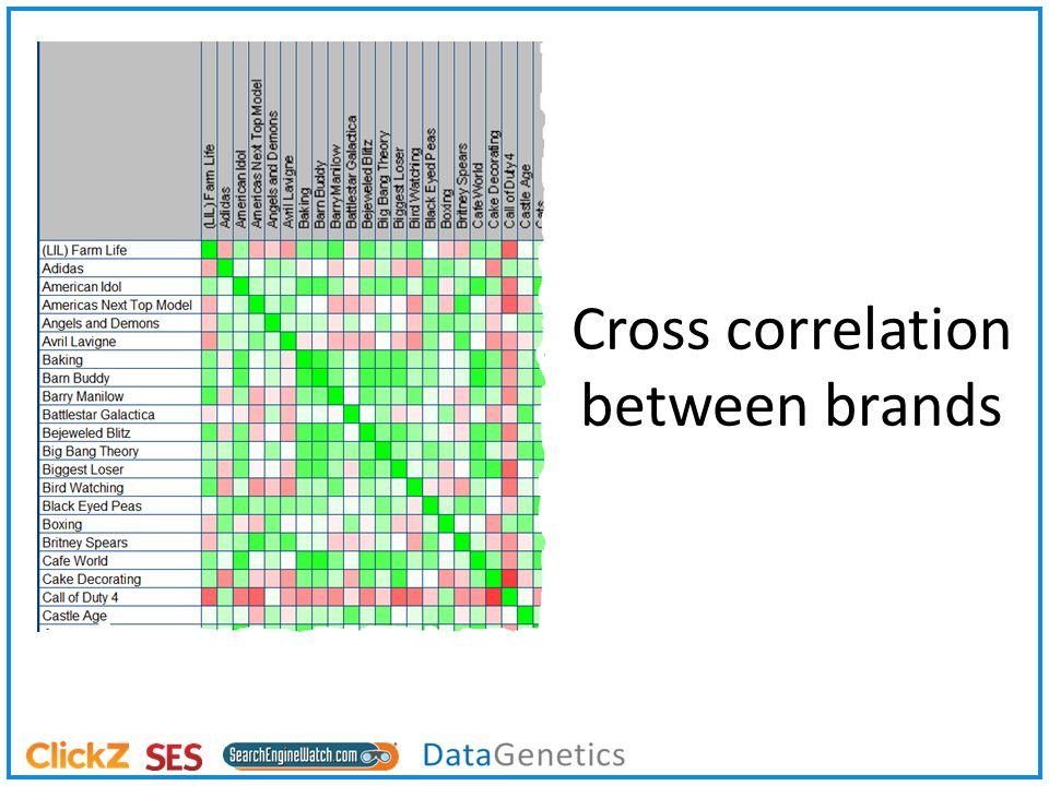 Cross correlation between brands