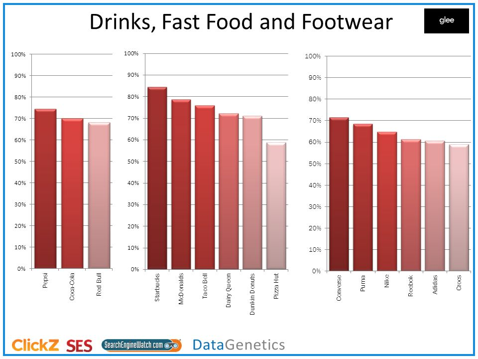 Drinks, Fast Food and Footwear