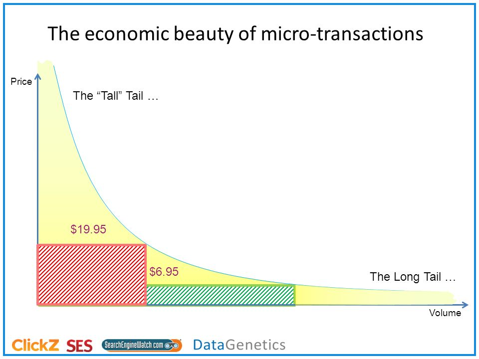 The economic beauty of micro-transactions Volume Price $19.95 $6.95 The Long Tail … The Tall Tail …