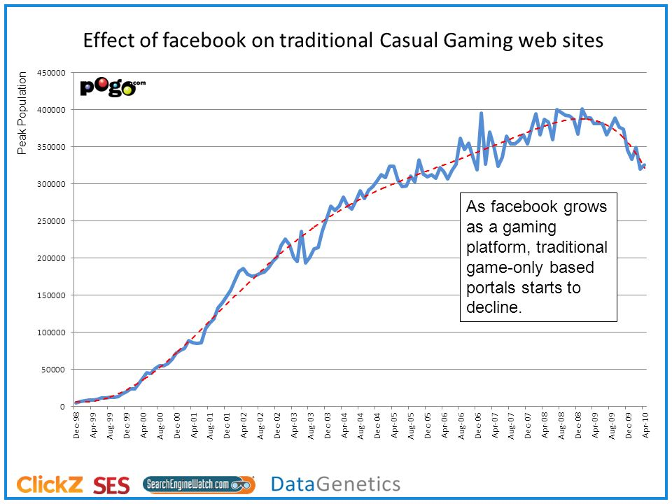Effect of facebook on traditional Casual Gaming web sites Peak Population As facebook grows as a gaming platform, traditional game-only based portals starts to decline.