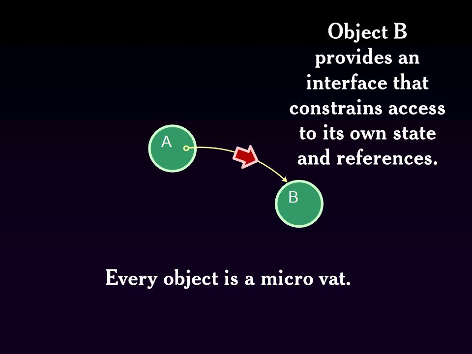 Object B provides an interface that constrains access to its own state and references.