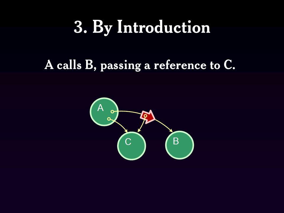 3. By Introduction A calls B, passing a reference to C.