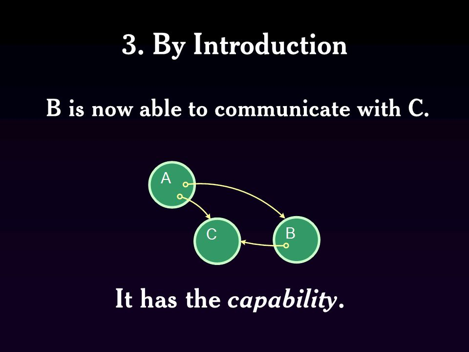 3. By Introduction B is now able to communicate with C. It has the capability.