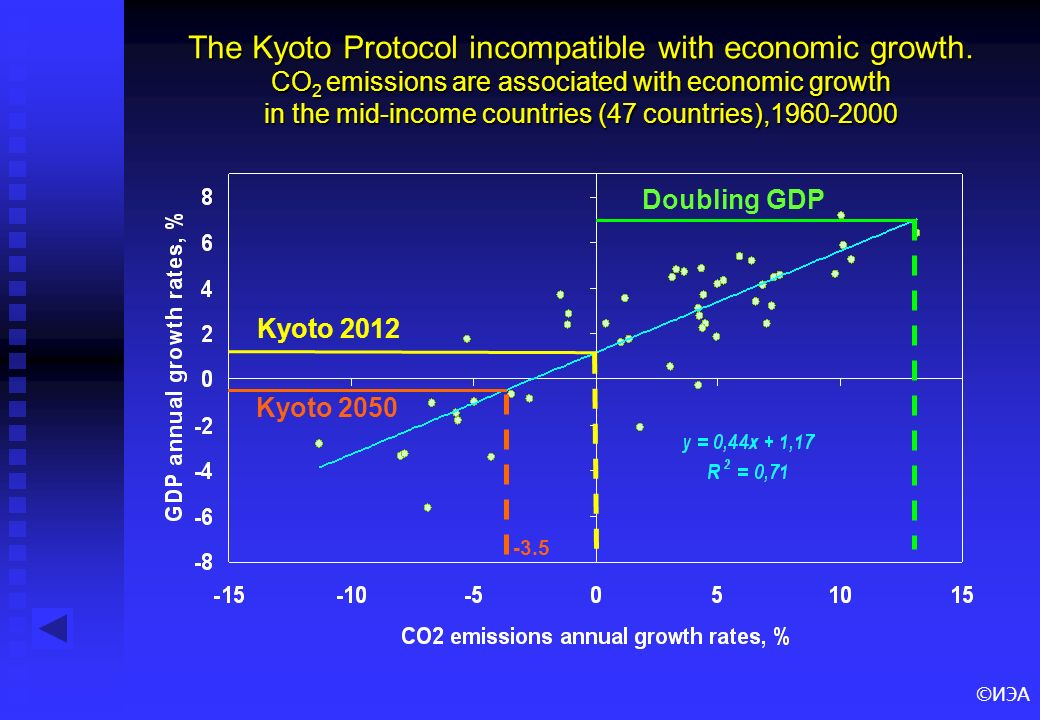 ©ИЭА The Kyoto Protocol incompatible with economic growth.
