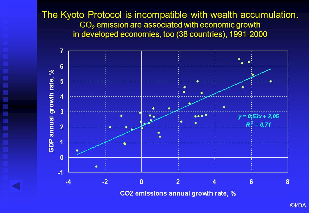 ©ИЭА The Kyoto Protocol is incompatible with wealth accumulation.