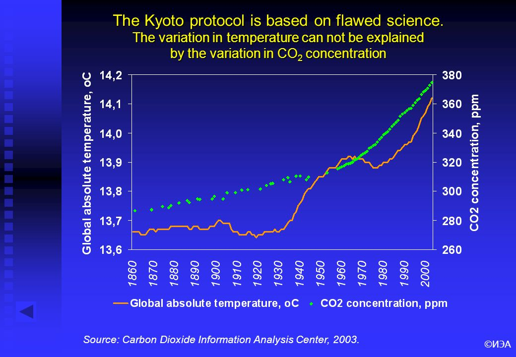 ©ИЭА The Kyoto protocol is based on flawed science.