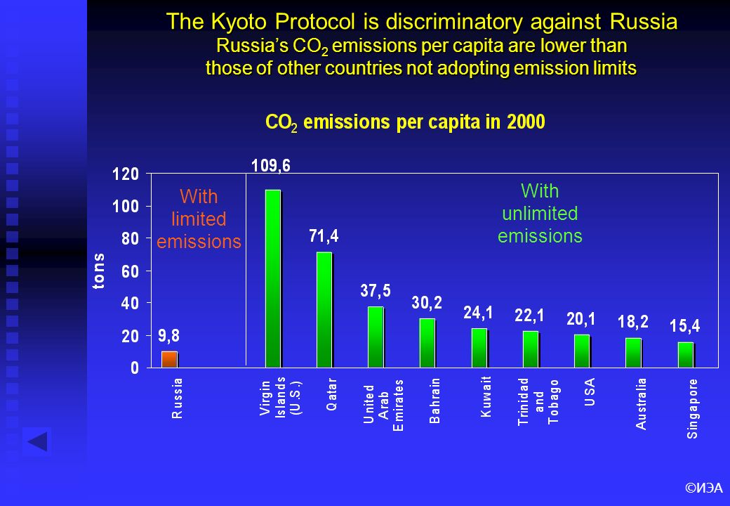 ©ИЭА The Kyoto Protocol is discriminatory against Russia Russias CO 2 emissions per capita are lower than those of other countries not adopting emission limits With limited emissions With unlimited emissions