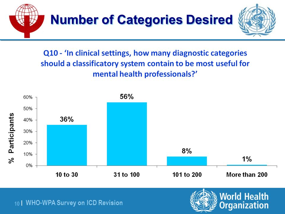 WHO-WPA Survey on ICD Revision 10 | Number of Categories Desired