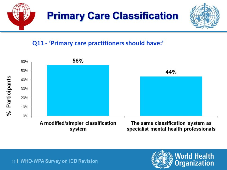 WHO-WPA Survey on ICD Revision 11 | Primary Care Classification