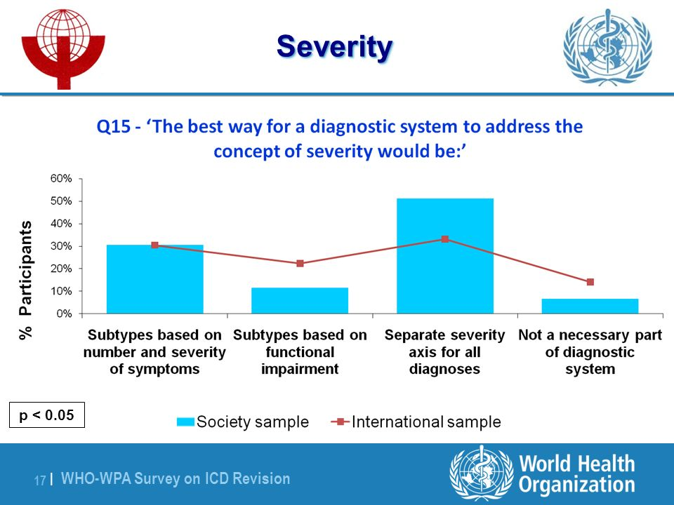 WHO-WPA Survey on ICD Revision 17 |Severity p < 0.05