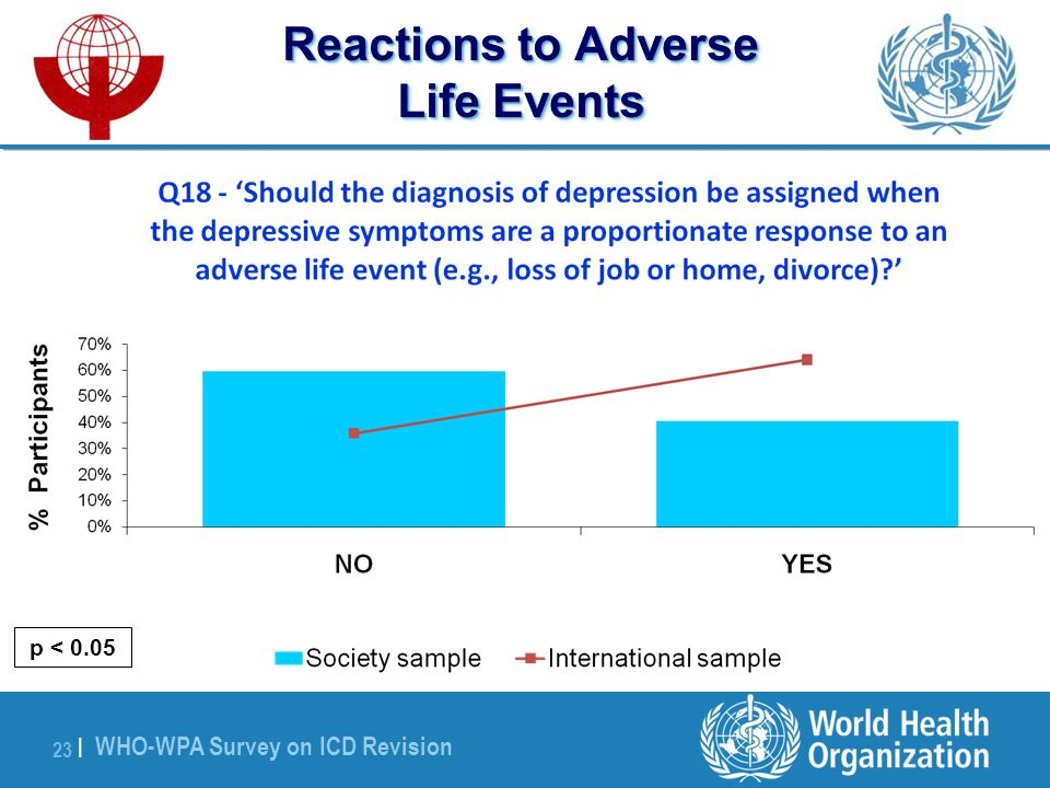 WHO-WPA Survey on ICD Revision 23 | Reactions to Adverse Life Events p < 0.05