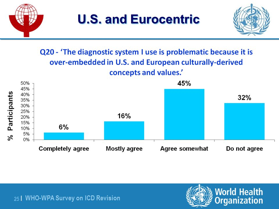 WHO-WPA Survey on ICD Revision 25 | U.S. and Eurocentric