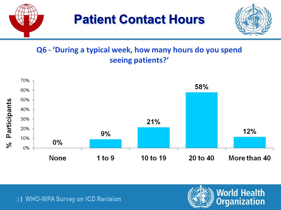 WHO-WPA Survey on ICD Revision 3 |3 | Patient Contact Hours