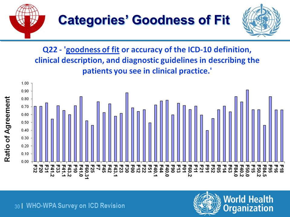 WHO-WPA Survey on ICD Revision 30 | Categories Goodness of Fit