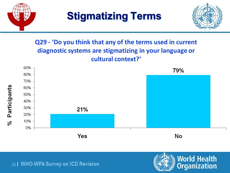WHO-WPA Survey on ICD Revision 35 | Stigmatizing Terms