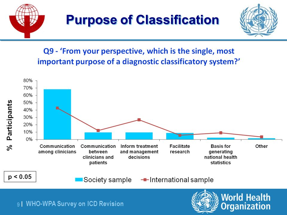 WHO-WPA Survey on ICD Revision 9 |9 | Purpose of Classification p < 0.05