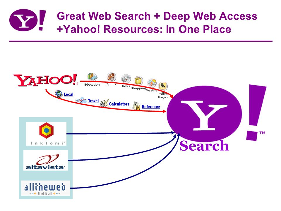 Great Web Search + Deep Web Access +Yahoo! Resources: In One Place Search