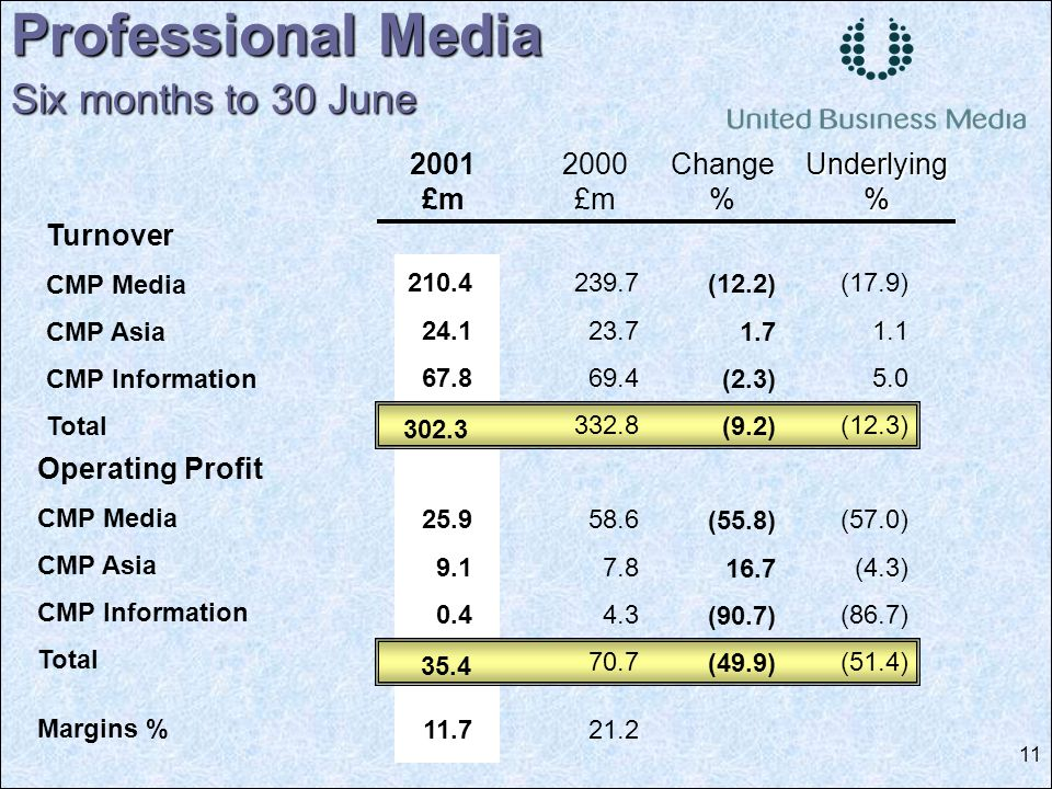 11 210.4 24.1 67.8 25.9 9.1 0.4 11.7 Professional Media Six months to 30 June 2001 £m 2000 £m Change % Underlying% Turnover CMP Media CMP Asia CMP Information Total Operating Profit CMP Media CMP Asia CMP Information Total Margins % (17.9) 1.1 5.0 (12.3) (57.0) (4.3) (86.7) (51.4) (12.2) 1.7 (2.3) (9.2) (55.8) 16.7 (90.7) (49.9) 239.7 23.7 69.4 332.8 58.6 7.8 4.3 70.7 21.2 302.3 35.4
