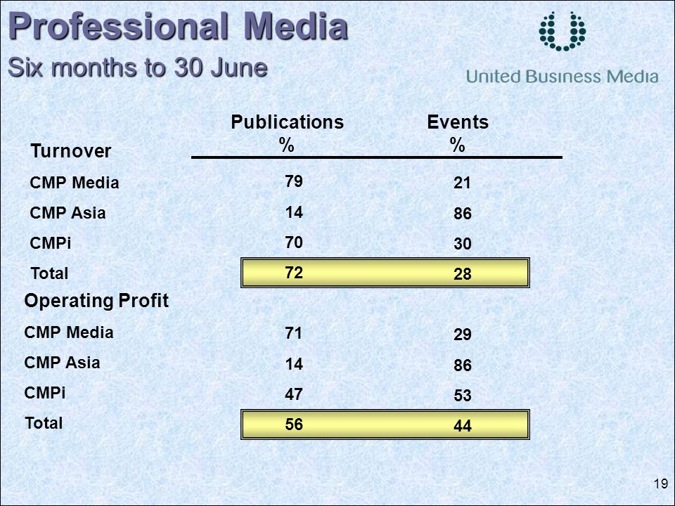 19 79 14 70 72 71 14 47 56 Professional Media Six months to 30 June Publications % Events % Turnover CMP Media CMP Asia CMPi Total Operating Profit CMP Media CMP Asia CMPi Total 21 86 30 28 29 86 53 44