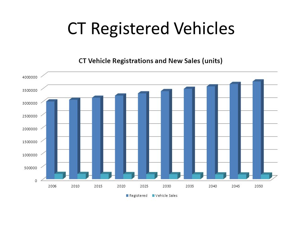 CT Registered Vehicles