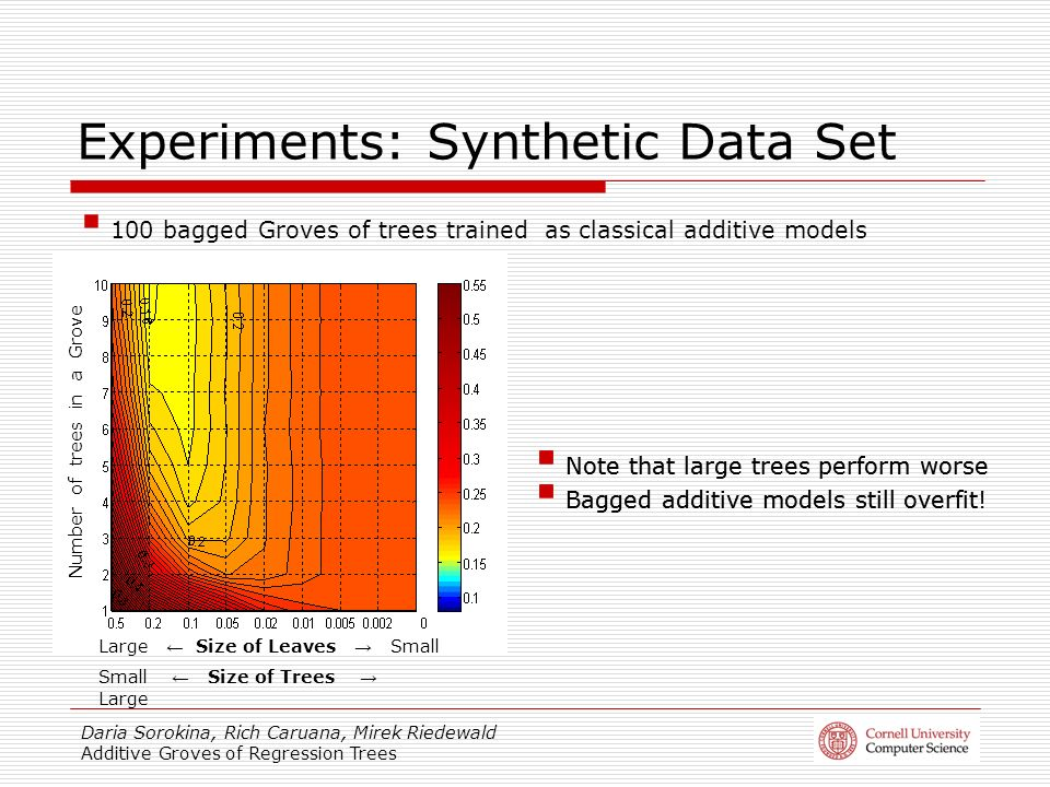 Daria Sorokina, Rich Caruana, Mirek Riedewald Additive Groves of Regression Trees Experiments: Synthetic Data Set Note that large trees perform worse Bagged additive models still overfit.