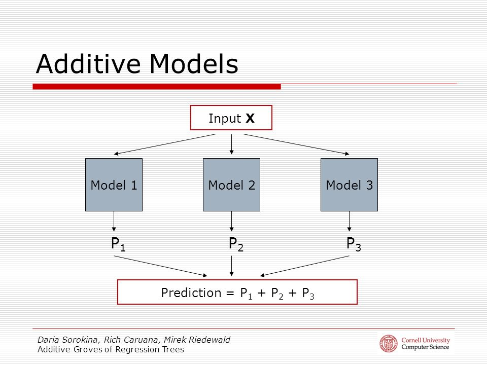 Daria Sorokina, Rich Caruana, Mirek Riedewald Additive Groves of Regression Trees Additive Models Model 1Model 2Model 3 P1P1 P2P2 P3P3 Input X Prediction = P 1 + P 2 + P 3