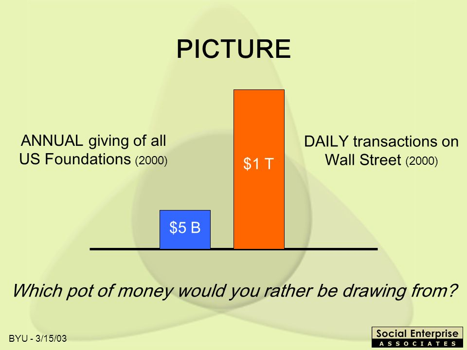 BYU - 3/15/03 PICTURE ANNUAL giving of all US Foundations (2000) $5 B DAILY transactions on Wall Street (2000) $1 T Which pot of money would you rather be drawing from