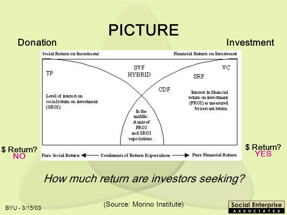 BYU - 3/15/03 PICTURE How much return are investors seeking.