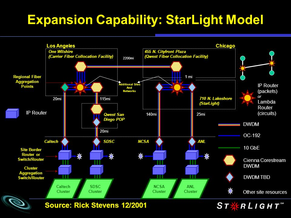 Expansion Capability: StarLight Model Los Angeles One Wilshire (Carrier Fiber Collocation Facility) Qwest San Diego POP 2200mi 140mi25mi 115mi20mi 455 N.