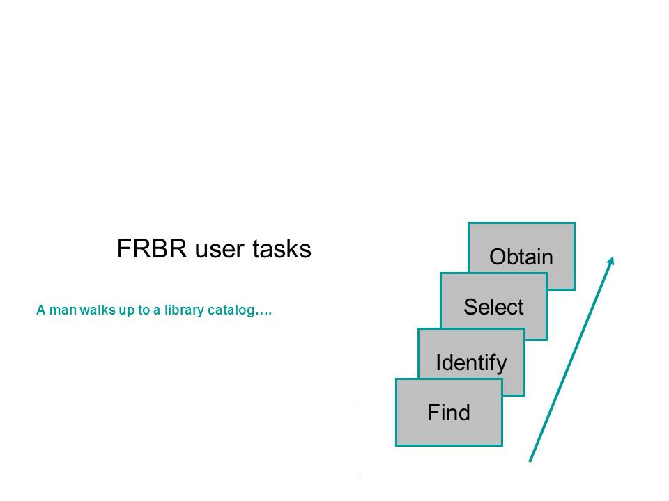 Obtain Select Identify FRBR user tasks A man walks up to a library catalog…. Find