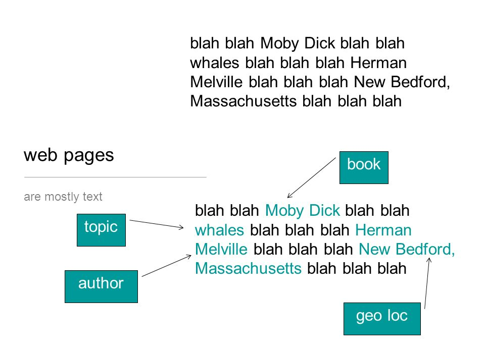 web pages are mostly text blah blah Moby Dick blah blah whales blah blah blah Herman Melville blah blah blah New Bedford, Massachusetts blah blah blah blah blah Moby Dick blah blah whales blah blah blah Herman Melville blah blah blah New Bedford, Massachusetts blah blah blah book topic author geo loc