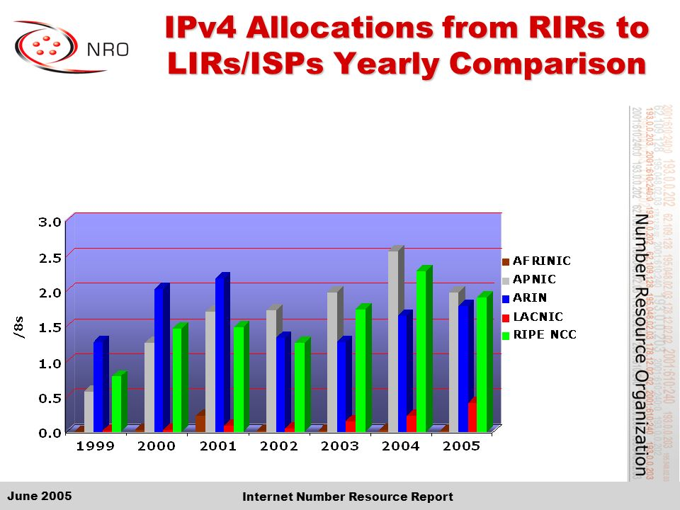 June 2005 Internet Number Resource Report IPv4 Allocations from RIRs to LIRs/ISPs Yearly Comparison