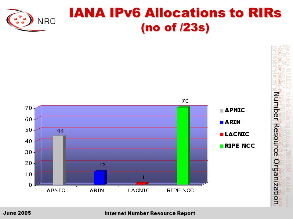 June 2005 Internet Number Resource Report IANA IPv6 Allocations to RIRs (no of /23s)