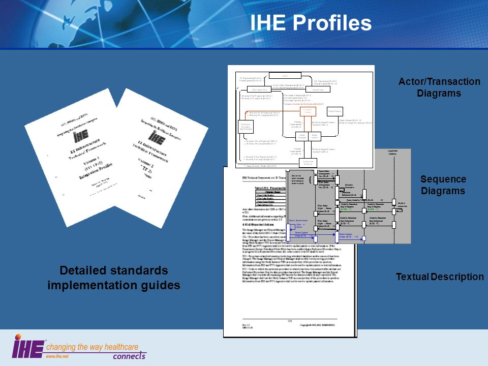IHE Profiles Detailed standards implementation guides Actor/Transaction Diagrams Sequence Diagrams Textual Description