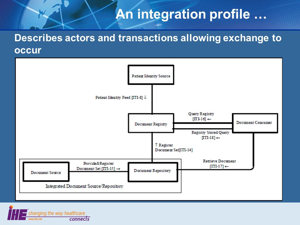 An integration profile … Describes actors and transactions allowing exchange to occur