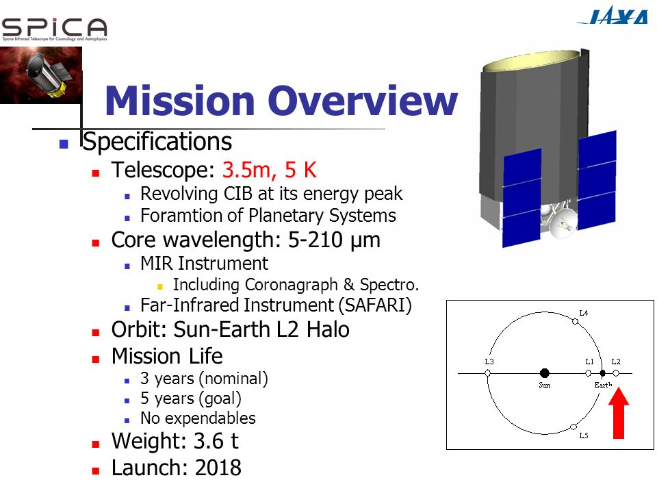 Mission Overview Specifications Telescope: 3.5m, 5 K Revolving CIB at its energy peak Foramtion of Planetary Systems Core wavelength: μm MIR Instrument Including Coronagraph & Spectro.