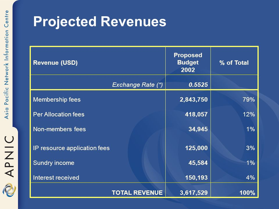 Projected Revenues Revenue (USD) Proposed Budget 2002 % of Total Exchange Rate (*) Membership fees2,843,75079% Per Allocation fees418,05712% Non-members fees34,9451% IP resource application fees125,0003% Sundry income45,5841% Interest received150,1934% TOTAL REVENUE3,617,529100%